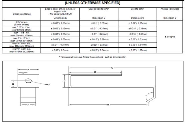 Sheet Metal Tolerance Standards Sheet Metal Tolerance