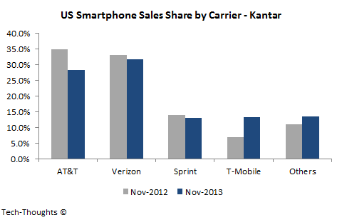 Smartphone Sales Share by Carrier