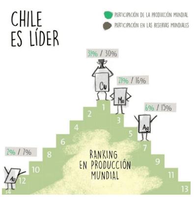 producción minera de Chile