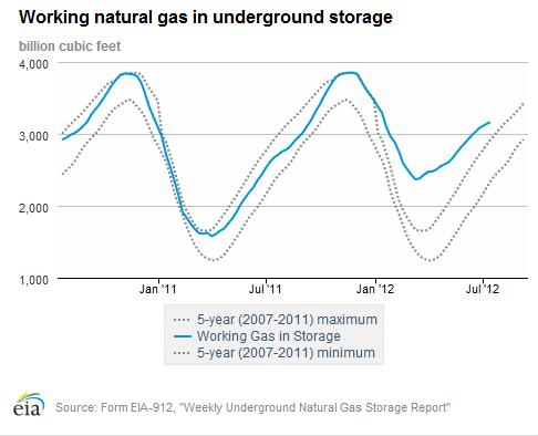 natural gas storage in billions