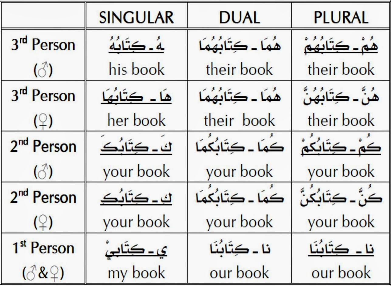 Arabic Amp Islamic Learning The Pronouns