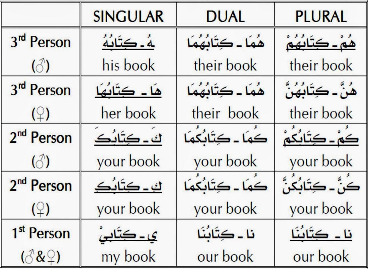 Arabic Amp Islamic Learning The Pronouns