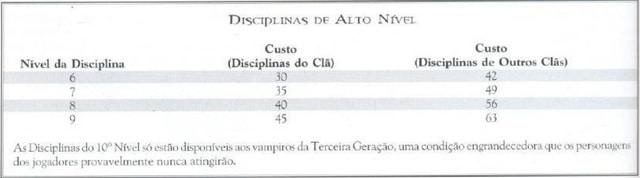 Tabela de disciplinas de alto nível.