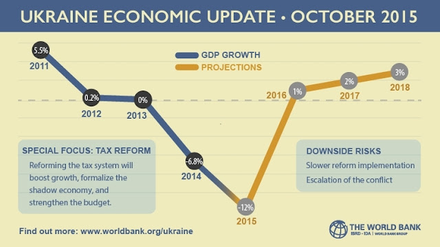 Ukraine Economic Update : October 2015