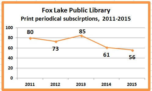 fox lake public library hours - 498×300