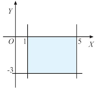 kurva y = f(x) = –3