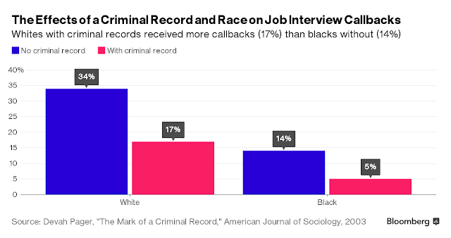 Ex-Felons May Outperform You in the Workplace