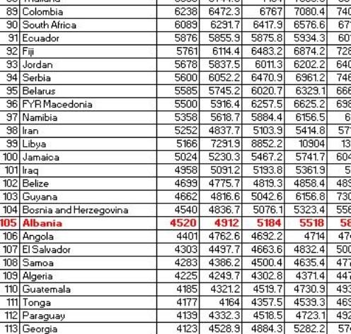 table of income per capita