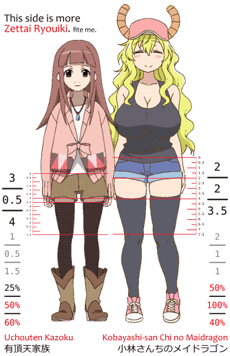 A comparison of Zettai Ryouiki between two characters, a girl from Uchouten Kazoku 有頂天家族 and a girl from Kobayashi-san Chi no Maidragon 小林さんちのメイドラゴン. One side has 3:0.5:4 ratio and barely shows thighs. 1:0.5:1.5 absolute variation, 25%:50%:60% variation. The other side shows more thighs. 2:2:3.5 ratio, with 2:1:1 absolute variation and 50%:100%:40% relative variation. So I believe the side with less thighs shown is more Zettai Ryouiki. (fite me)