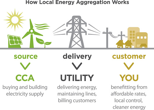 What is a Solar Utility CCA or Community Collective Aggregation?