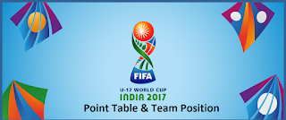 points table for fifa U17 2017 world cup
