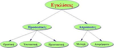 http://users.sch.gr/ipap/Ellinikos%20Politismos/Yliko/askisis%20nea/egliseis4.htm