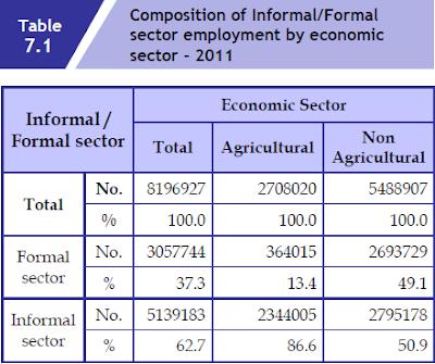 Impact of the informal economy on