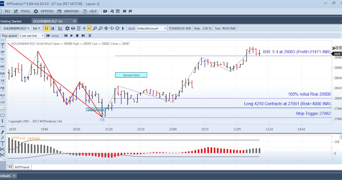 MTPredictor RT 8   Elliott Wave Trading Software