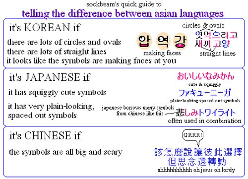The writing system between chinese and japanese history essay