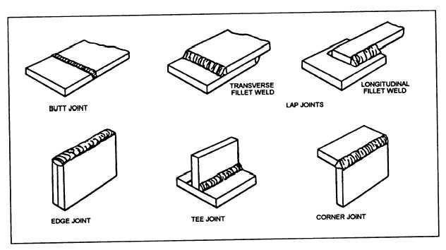 mechanical engineer topics: welding process