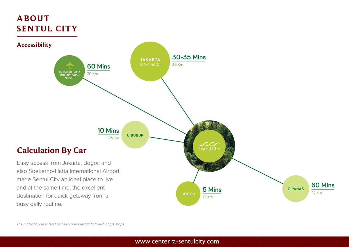 Sentul City Accessibility