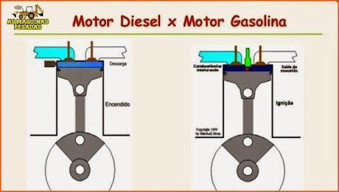 Diferenças motores Diesel gasolina