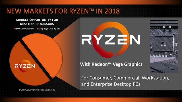 2nd generation Ryzen desktop processor