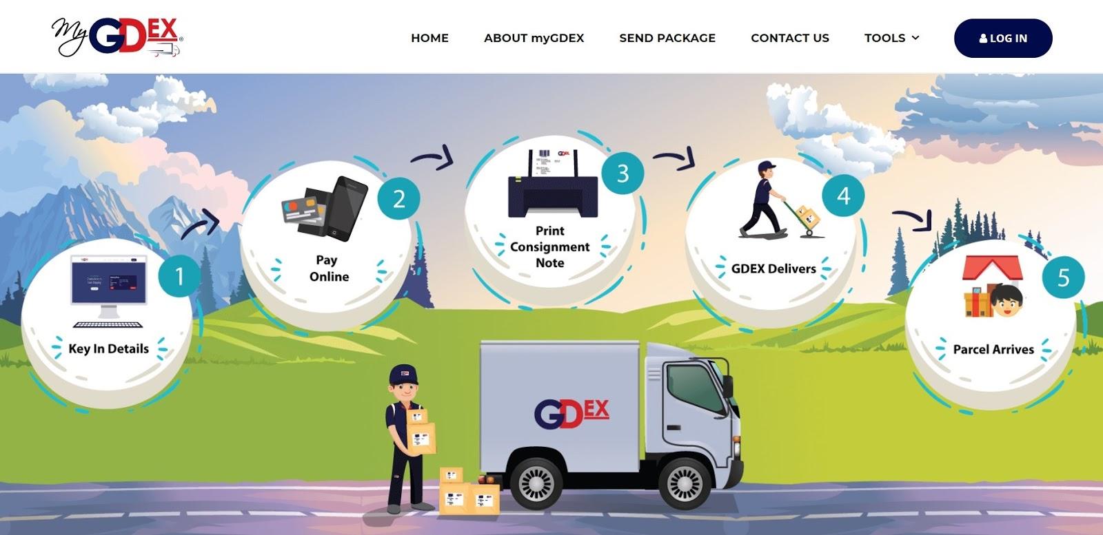 Daftar myGDEX oleh GDEX Express