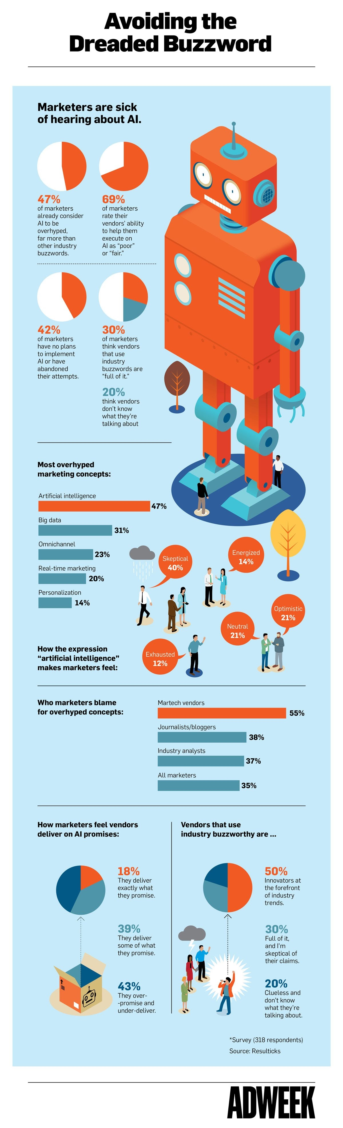 What Marketers Really Think About Artificial Intelligence - #infographic
