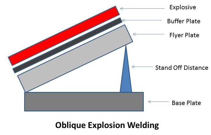 explosion welding principle, working, types, application Space Welding