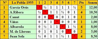 Clasificación según orden de sorteo del I Torneo Nacional de Ajedrez de La Pobla de Lillet 1955