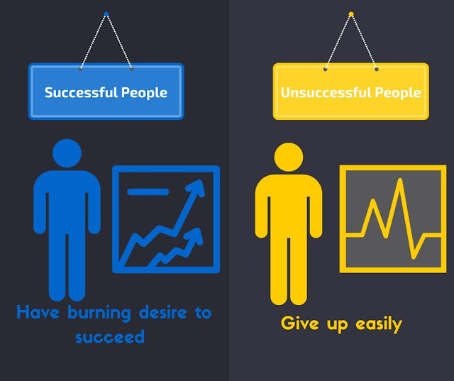 Successful people Burning Desire verses Unsuccessful people Give Up Easily