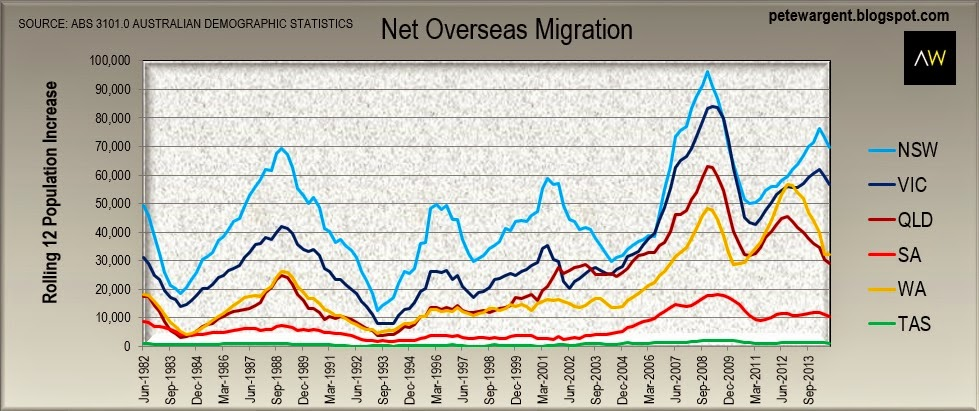 Immigration slowing in mining states