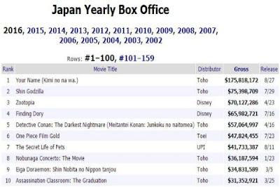 daftar film terlaris di jepang