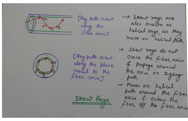 Skew Rays, Helical Rays, Propagation Inside Optical Fiber