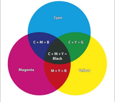 Perbedaan Warna RGB Dengan CMYK