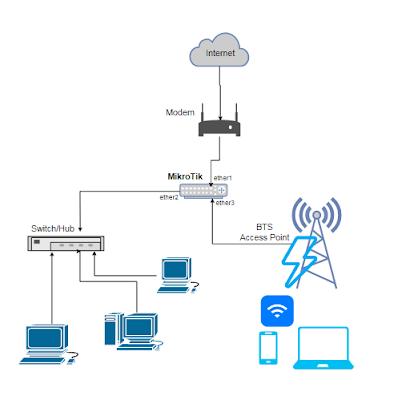 cara mengamankan wifi indihome