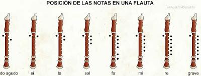 notas de la flauta