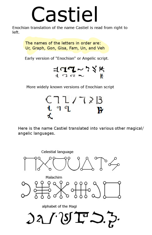Celestial Alphabet Symbols And Such