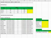 Belajar Fungsi SUM, SUMIF dan SUMIFS Excel