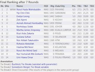 http://www.chess-results.com/tnr259150.aspx?lan=1&art=0&wi=821