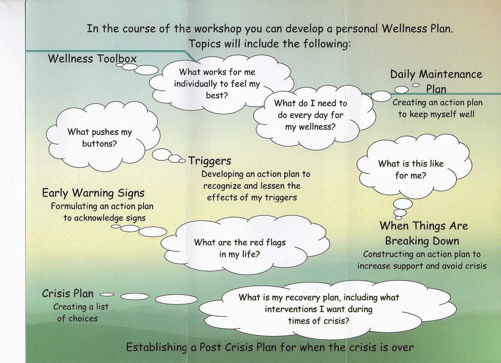 worksheet Wellness Recovery Action Plan Worksheets art for insight wellness tools w r a p recovery action plan
