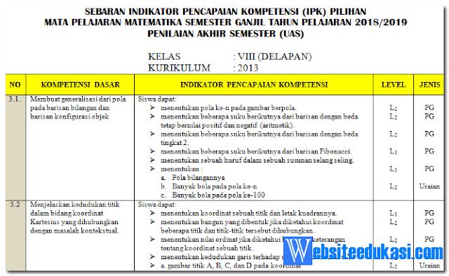 Kisi-kisi Soal PAS/ UAS Matematika Kelas 8 K13 Revisi 2018