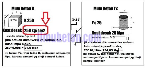 MUTU BETON K (kg/cm²) DAN MUTU BETON fc mpa