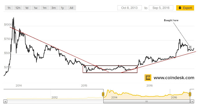 Bitcoin price chart from 2013 to 2016 showing trend lines (in red).