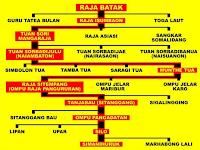 Apa itu marga dalam suku Batak?