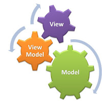 Advanced MVVM Model view view model Interview Questions Answers