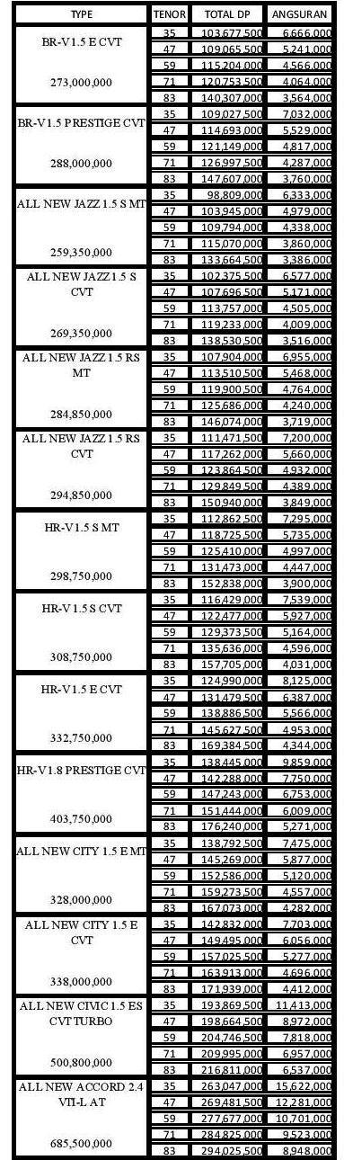 Harga dan Paket Kredit Mobil Honda DP 25 % ADDM Pekanbaru Riau 2018