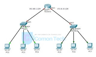 Konfigurasi DHCP Router pada Cisco Packet Tracer