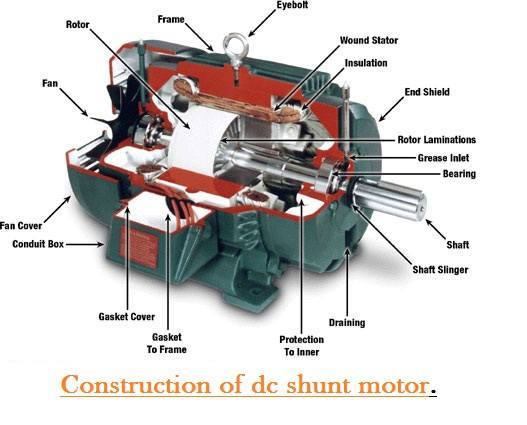 Electrical and Electronics Engineering: Construction of DC Shunt Motor