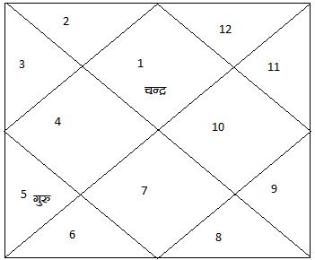 Kundali8