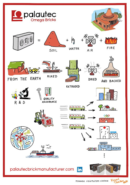 Palautecbrickmanufacturer visualthinking