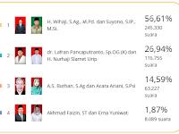 Hasil Perolehan Suara Pilkada Berdasarkan Kecamatan