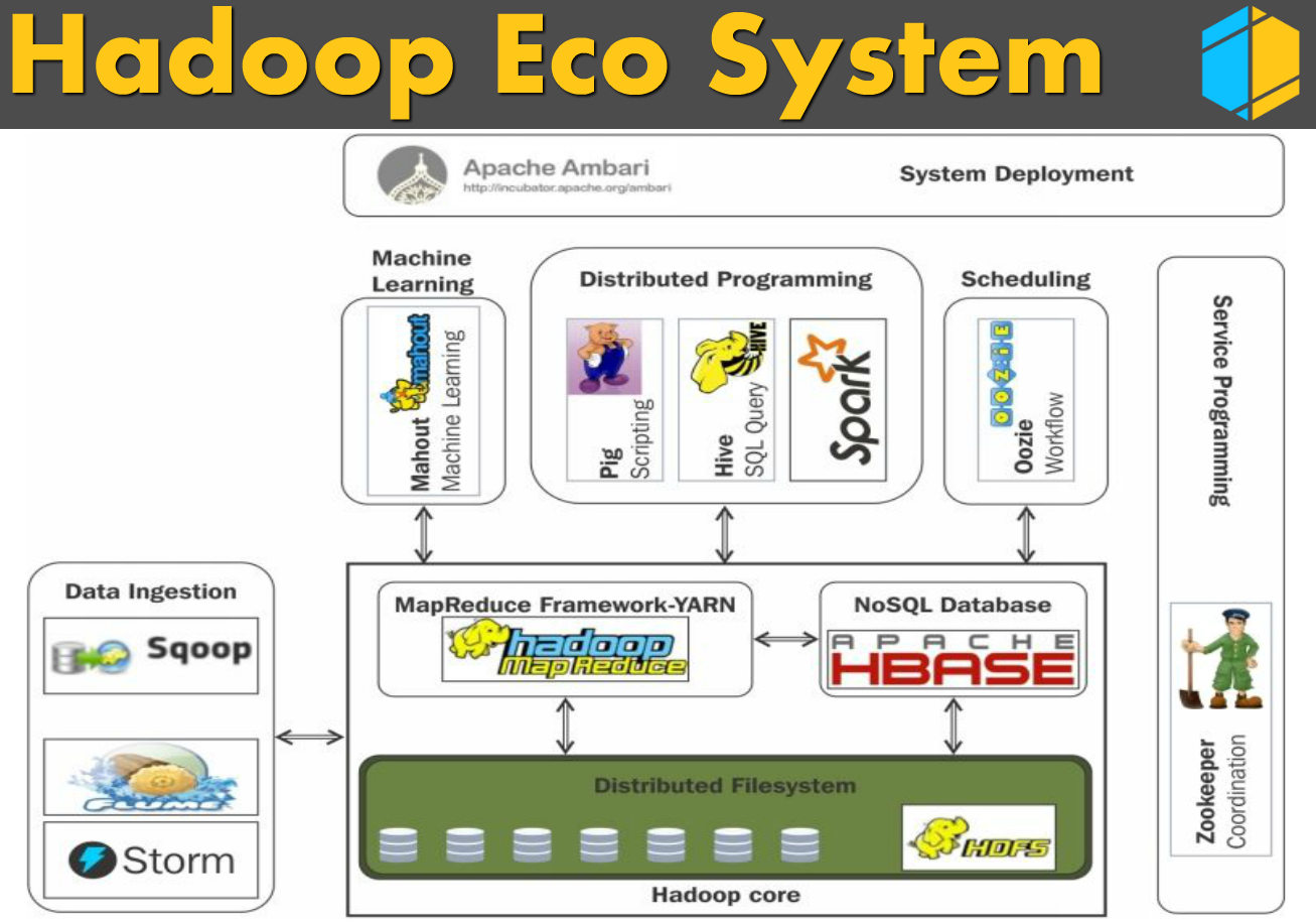 Commit 2 deliver 3 hadoop ecosystem hadoop tutorial hdfs is a storage component of hadoop and a technology to store the data in distributed manner in order to process faster hdfs splits the incoming file baditri Gallery